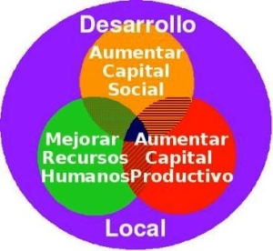 desarrollo-local